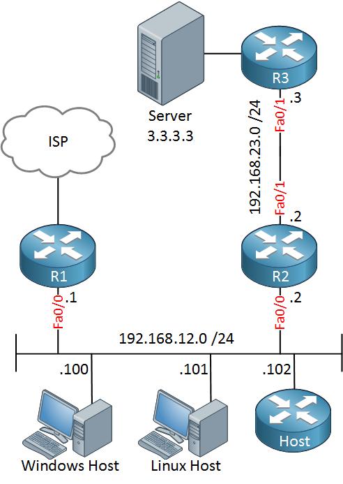 ICMP Redirect Windows Linux Cisco Host