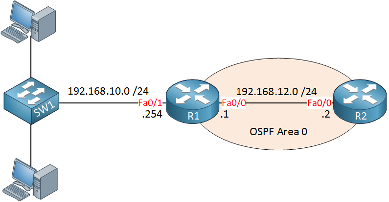 OSPF Passive Interface Lab Topology