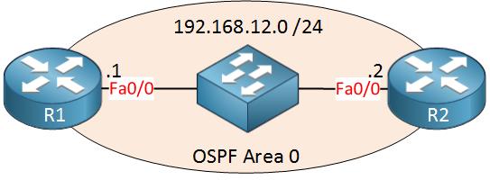 OSPF R1 SW R2