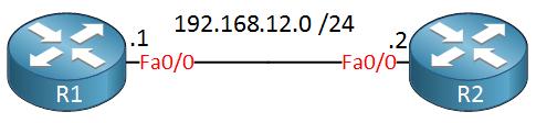 R1 R2 FastEthernet