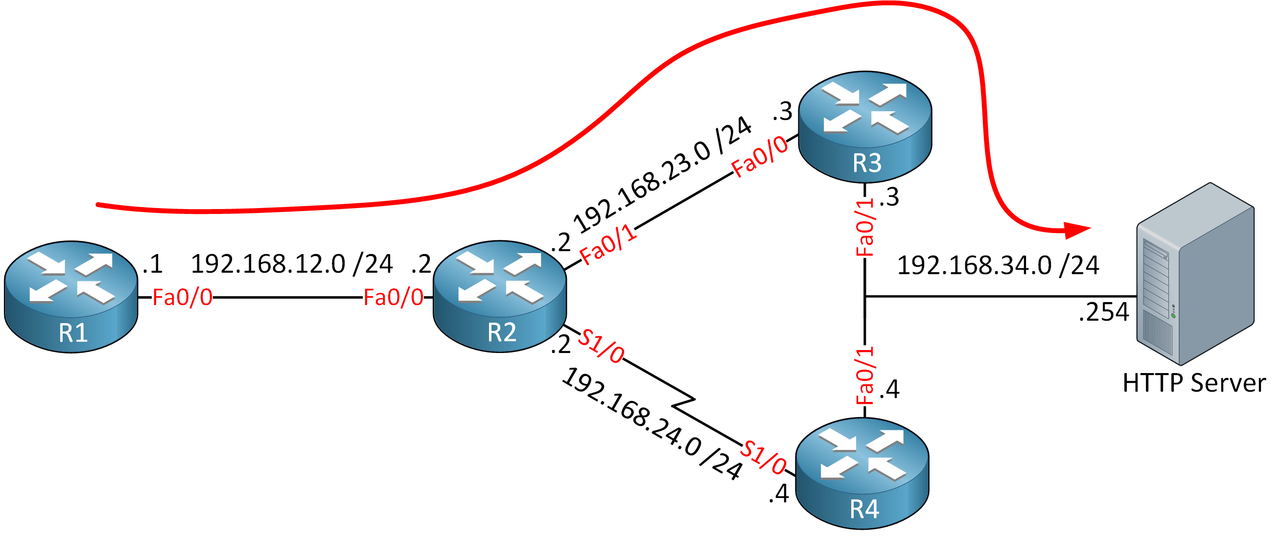 Cisco Ip Sla Pbr Lab Topology