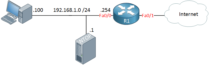 cisco netflow topology