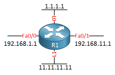Cisco Router OSPF 4 interfaces