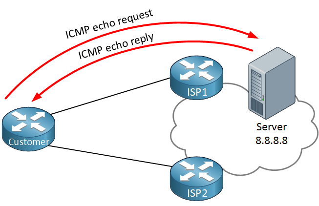 Customer ISP1 ISP2 IP SLA ICMP