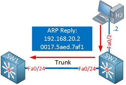 Host sends ARP reply