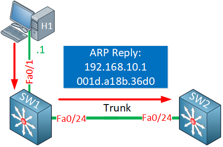 Host1 Sends Arp Reply Vlan10