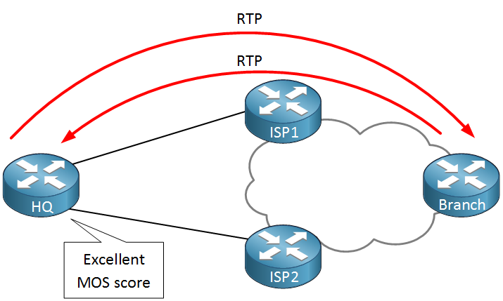 HQ Branch IP SLA RTP Probe