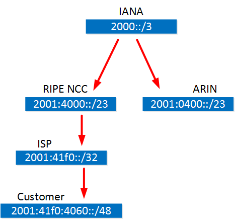 IPv6 prefix assignment
