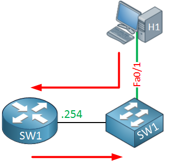 Multilayer switch internal routing
