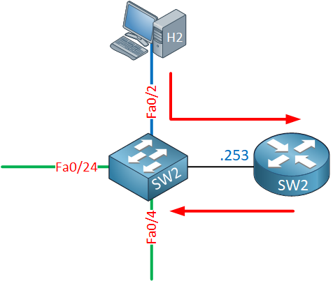 Multilayer Switch2 Internal Routing Explained