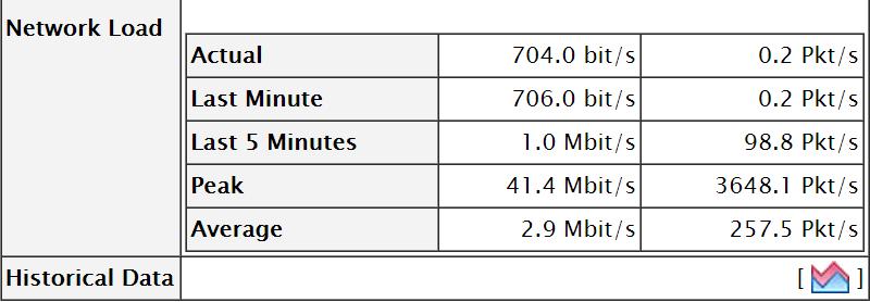 ntop network load