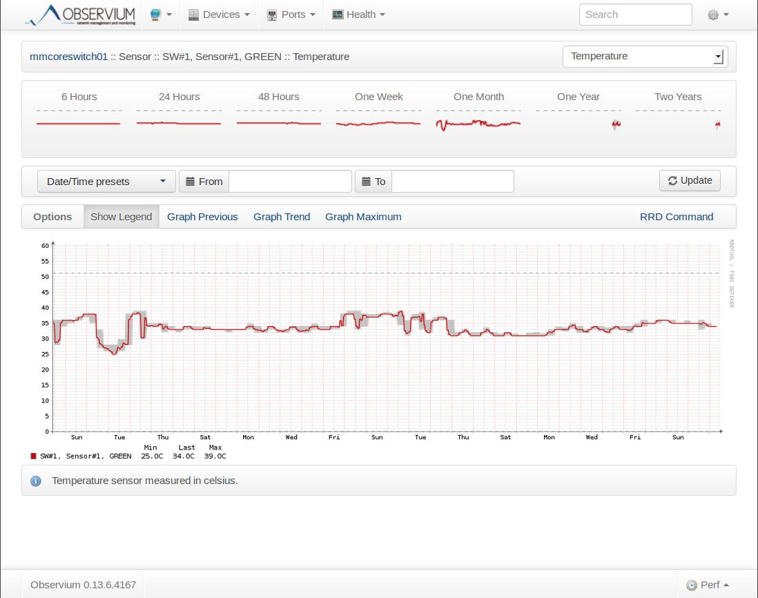 Observium Cisco Switch Temperature