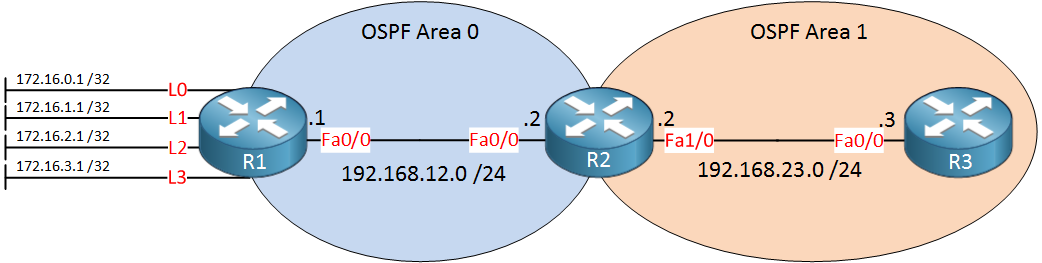 OSPF LSA Type 5 filtering topology