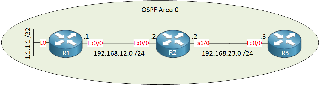 OSPF Three Routers Single Area