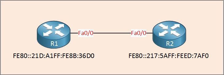 OSPFv3 R1 R2 Area 0