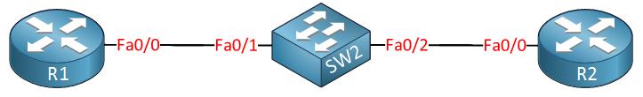 R1 SW1 R2
