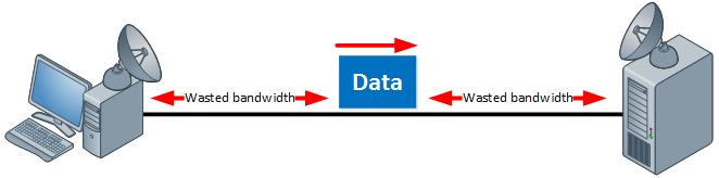TCP Long Fat Network Low Window Size