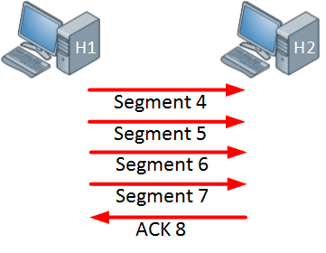 TCP Window size 4