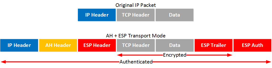 IPsec AH ESP Transport Mode IP Packet