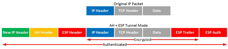 IPsec AH ESP Tunnel Mode IP Packet