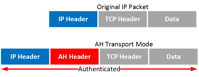 IPsec AH Transport Mode IP Packet