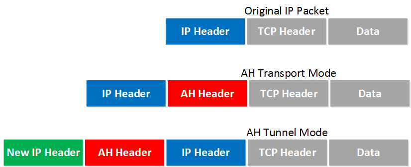 IPsec AH Transport Tunnel Mode Headers
