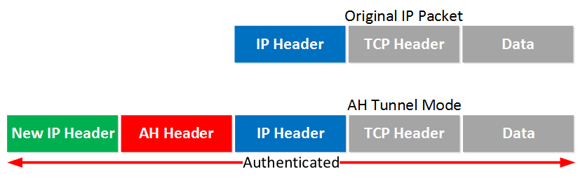IPsec AH Tunnel Mode IP Packet