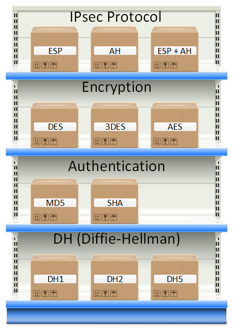 https://networklessons.com/wp-content/uploads/2015/08/ipsec-framework-protocols.png