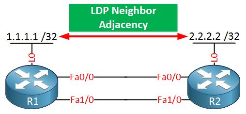LDP single neighbor adjacency