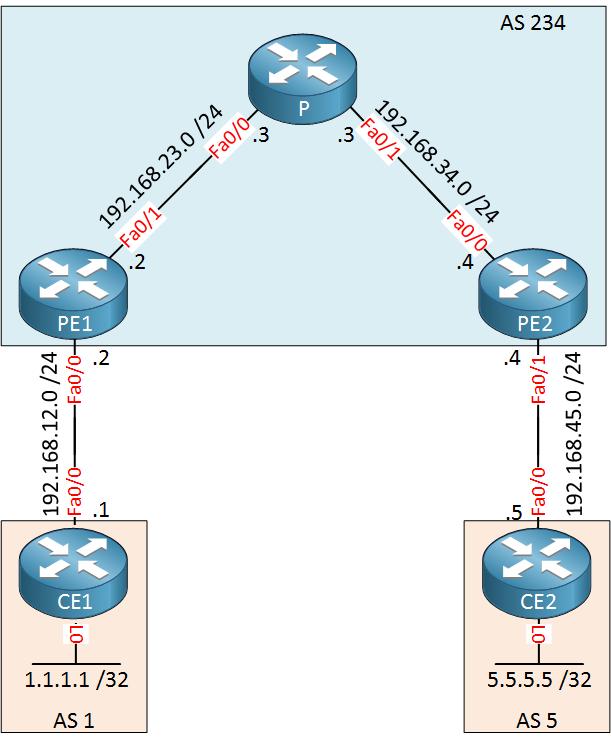 MPLS L3 VPN PE CE