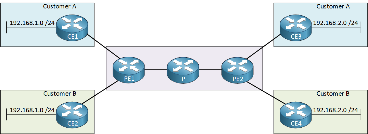 MPLS Layer three VPN Topology
