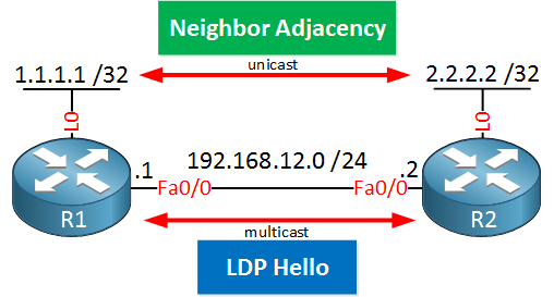 MPLS LDP Multicast Unicast