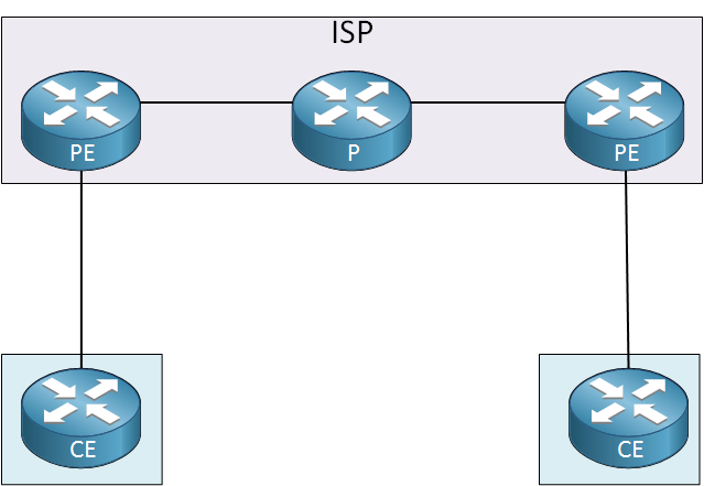 MPLS Network Topology