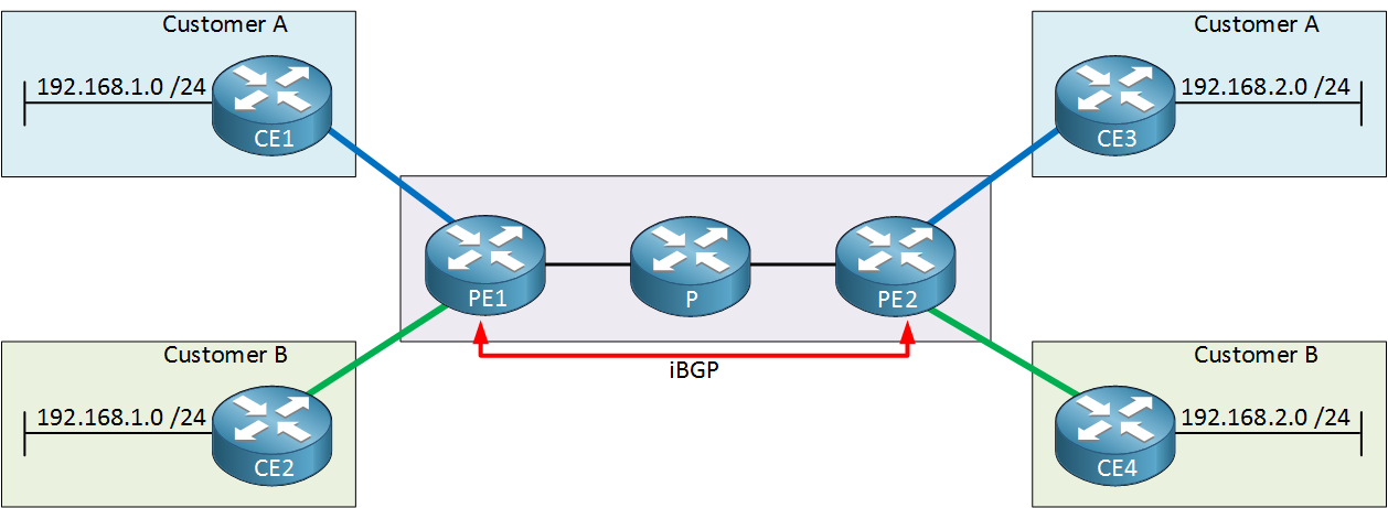 MPLS VPN BGP PE routers