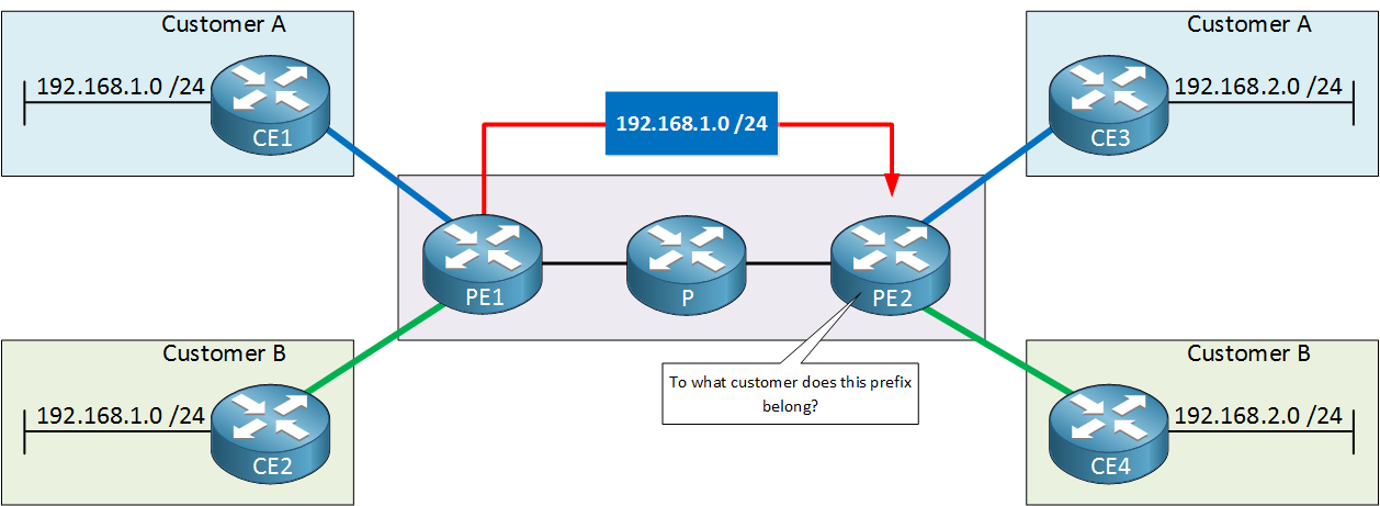 MPLS VPN BGP Without Route Distinguisher