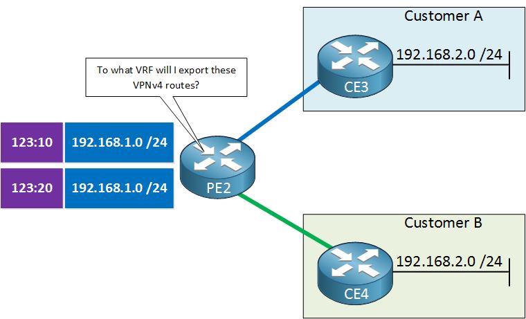 MPLS VPN route target