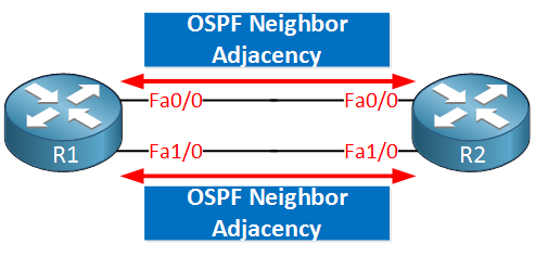 OSPF two neighbor adjacencies