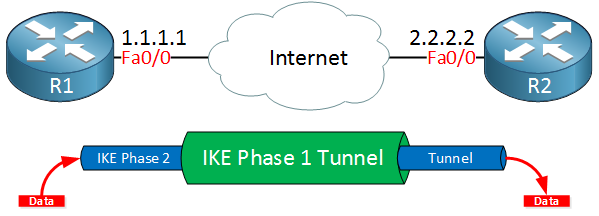 R1 R2 data through IPsec tunnel