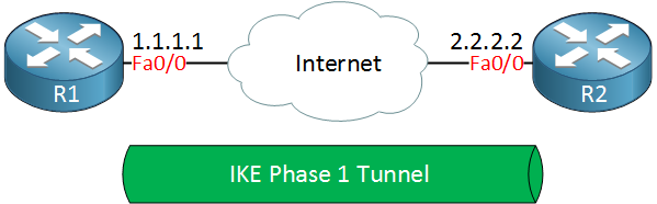 R1 R2 IKE Phase 1 tunnel
