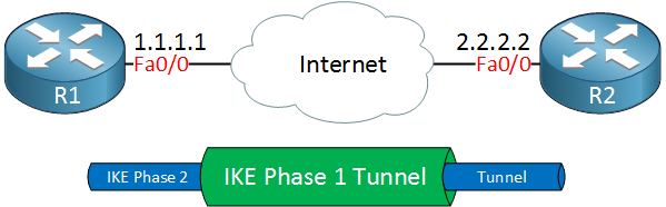 R1 R2 IKE phase 2 tunnel