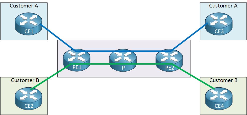 SP PE CE VRFs