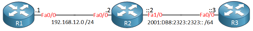 R1 R2 R3 IPv4 IPv6 addressing