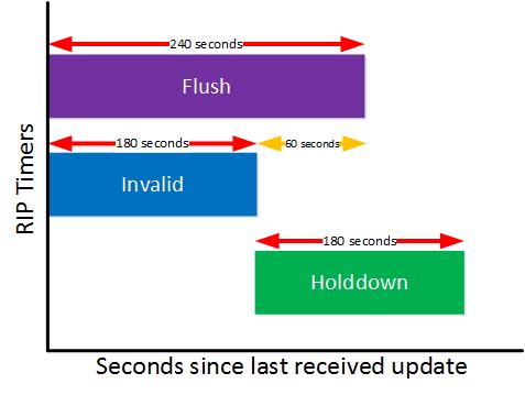 RIP Invalid Flush Holddown Timer
