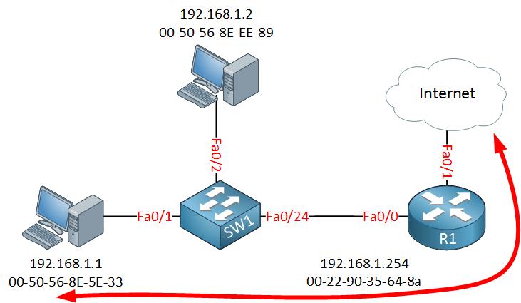 ARP poisoning normal internet flow