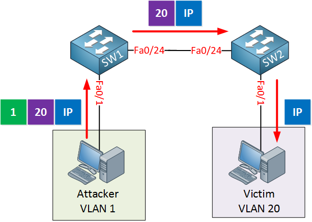 vlan hopping example