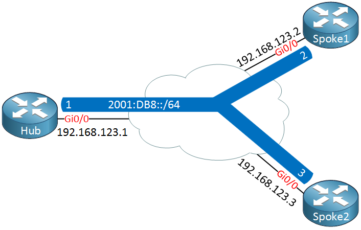DMVPN IPv6 over IPv4