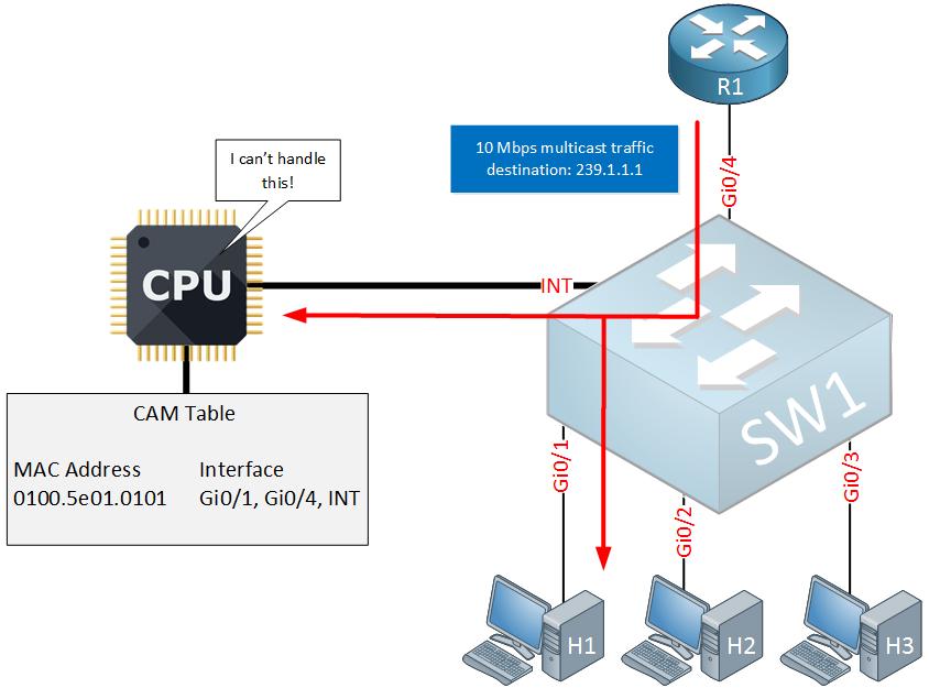 multicast igmp snooping cpu overload
