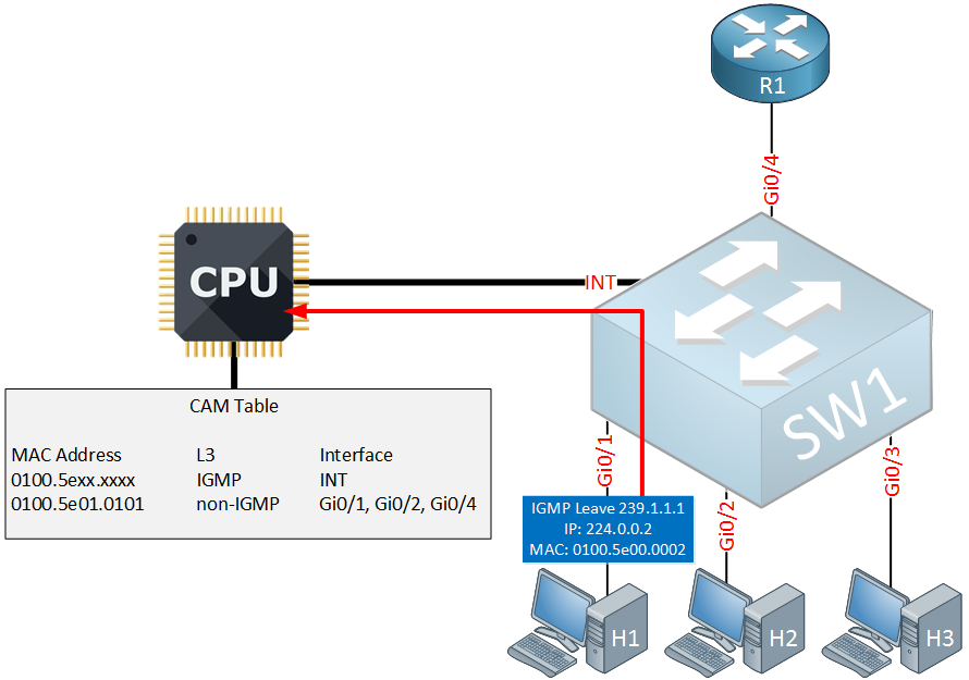 multicast igmp snooping igmp leave group
