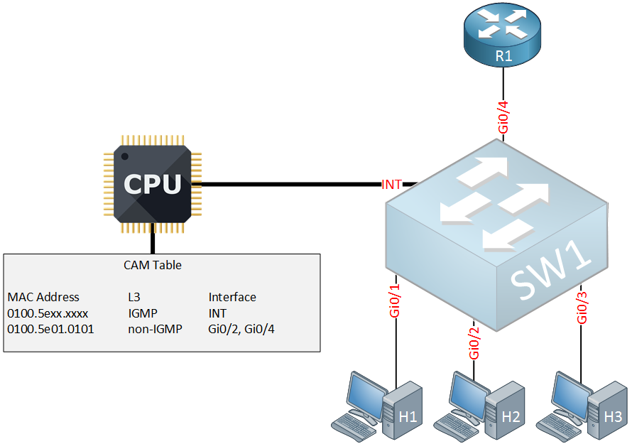 multicast igmp snooping interface removed