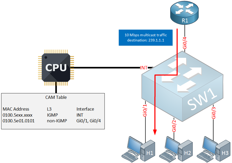 multicast igmp snooping l3 asic aware